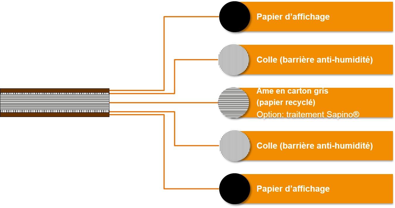 Composition du carton compact