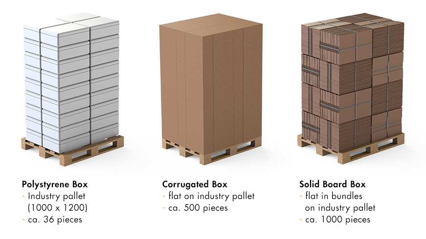 Sustain boxes